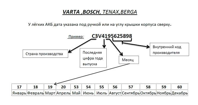Расшифровка маркировки и даты аккумулятора Tenax