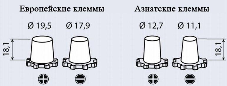 Размеры клемм