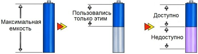 Как происходит эффект памяти заряда