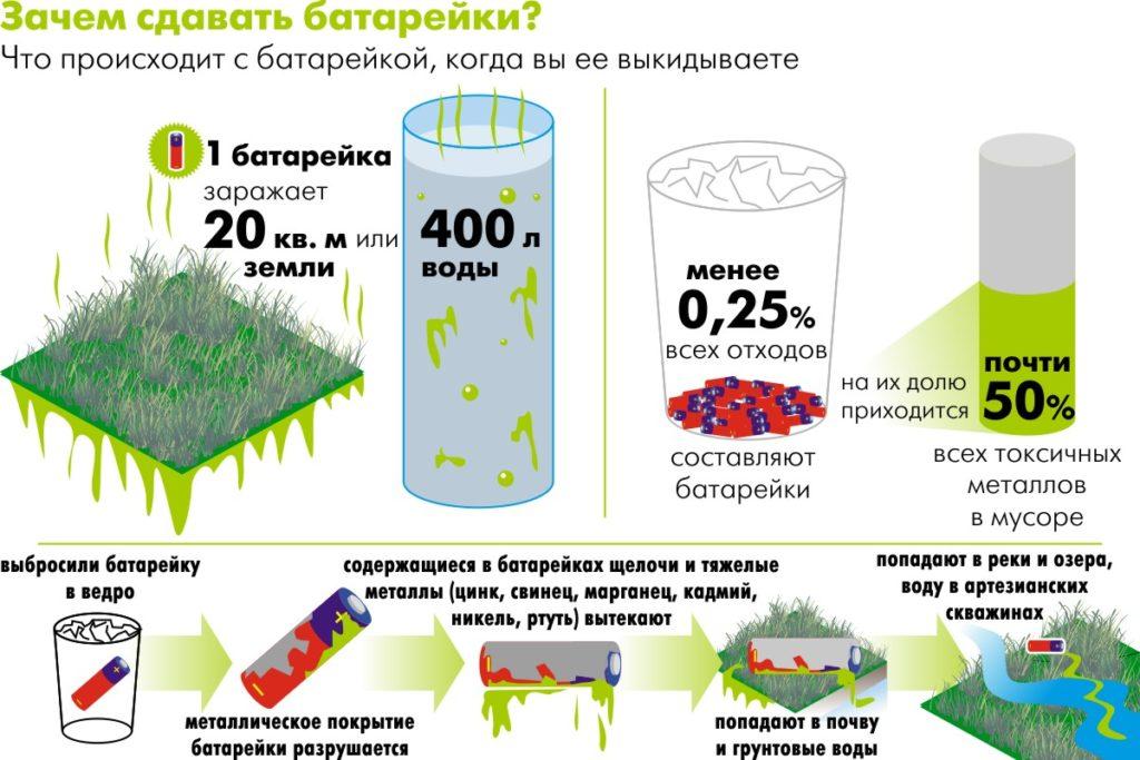 вред для окружающей среды