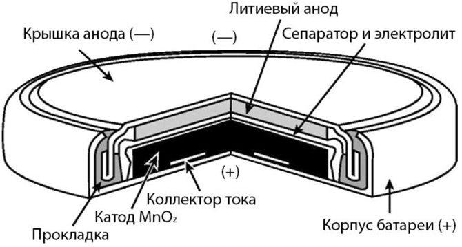 устройство плоской батарейки